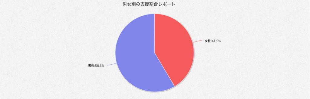 クラウドファンディング支援者の性別割合